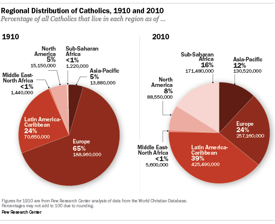 "Reprinted with permission of the Pew Research Center, ""The Global Catholic Population,""  © 2013"