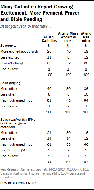 """Source: Pew Research Center, """"U.S. Catholics View Pope Francis as a Change for the Better,""""  © 2014, http://www.pewforum.org/2014/03/06/catholics-view-pope-francis-as-a-change-for-the-better/."""